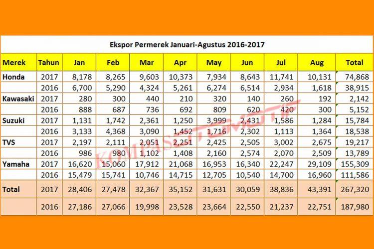 Ekspor sepeda motor Januari-Agustus 2017 (diolah dari data AISI).
