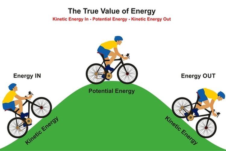 Ilustrasi energi potensial dan energi kinetik