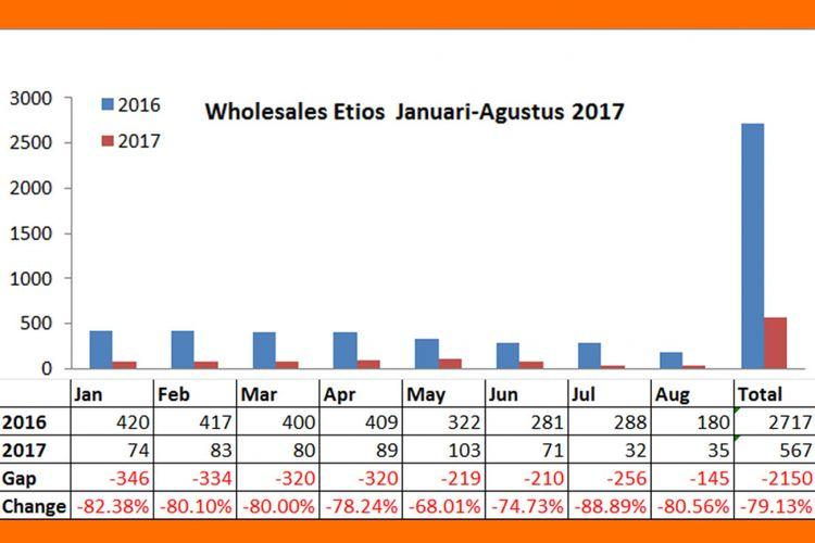 Wholesales Etios Januari-Agustus 2017 (diolah dari data Gaikindo).