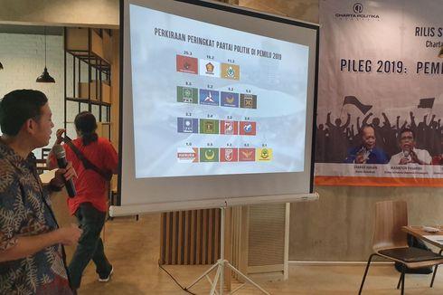Survei Charta Politika: PSI dan Perindo Berpeluang Lolos ke Parlemen