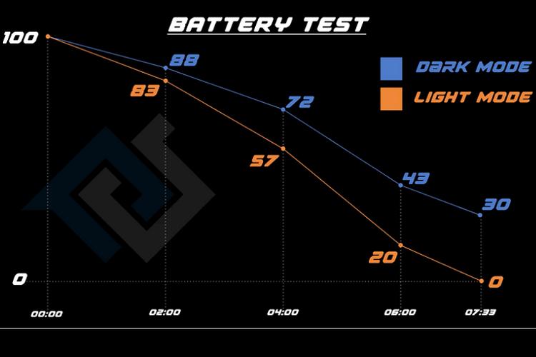 Perbandingan daya tahan baterai mode gelap vs mode terang di iPhone