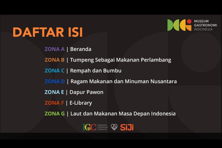 Zona-zona di Museum Gastronomi Indonesia
