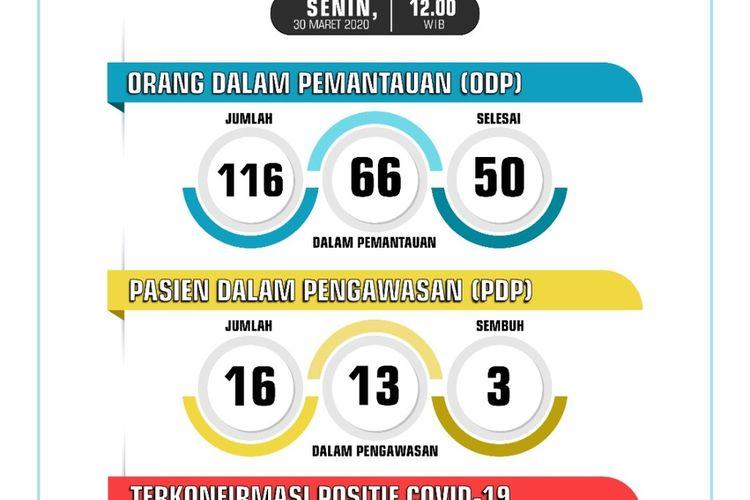 Update data Covid-19 Kota Sukabumi, Jawa Barat, Senin (30/3/2020)