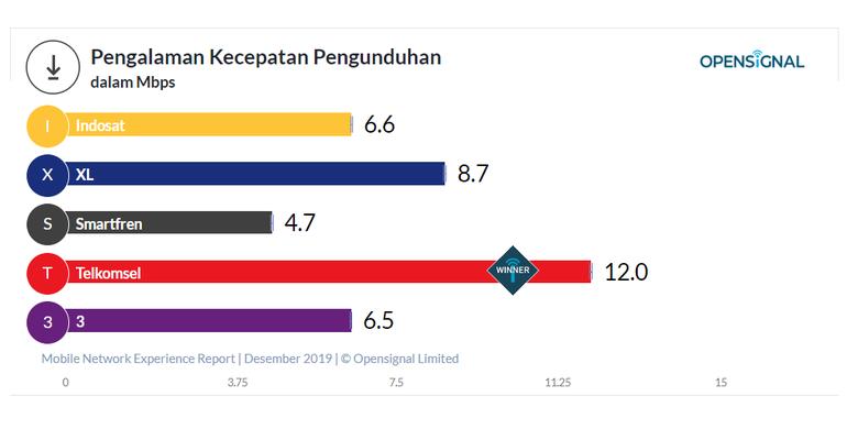 Kecepatan download operator seluler Indonesia 2019 berdasarkan OpenSignal.