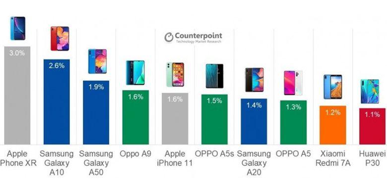 Sepuluh smartphone terlaris sepanjang 2019 menurut firma riset pasar Counterpoint Research.