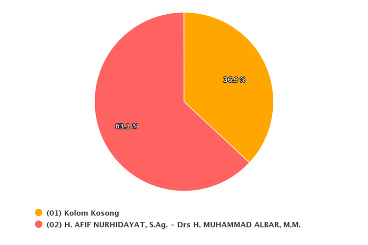 Real Count KPU Pilkada Wonosobo Data 48,21 Persen: Afif-Albar Unggul Sementara dari Lawan Kotak