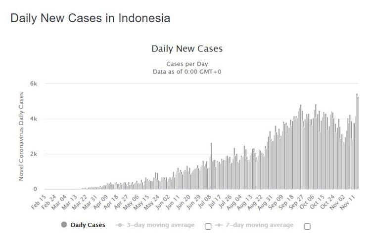 Tren kasus harian Covid-19 di Indonesia dari laman Worldometers, Minggu (15/11/2020).