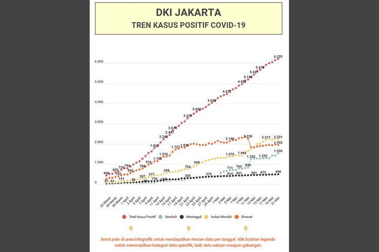 Tren Kasus Positif Covid 19 Selama 2 Periode Psbb Di Jakarta Grafik Masih Naik Turun