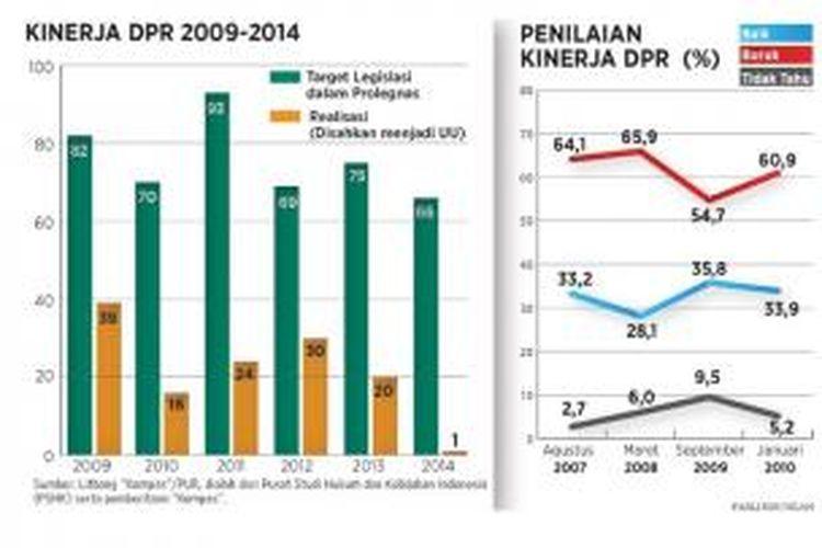 Kinerja DPR 2009-2014