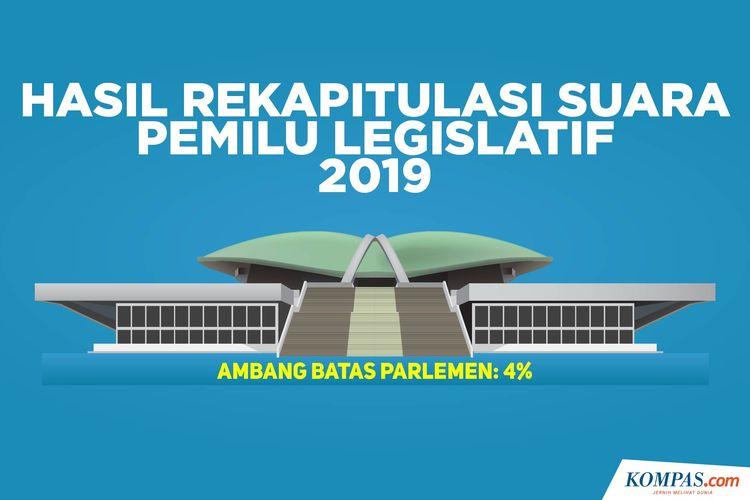 Hasil Rekapitulasi Suara Pemilu Legislatif 2019
