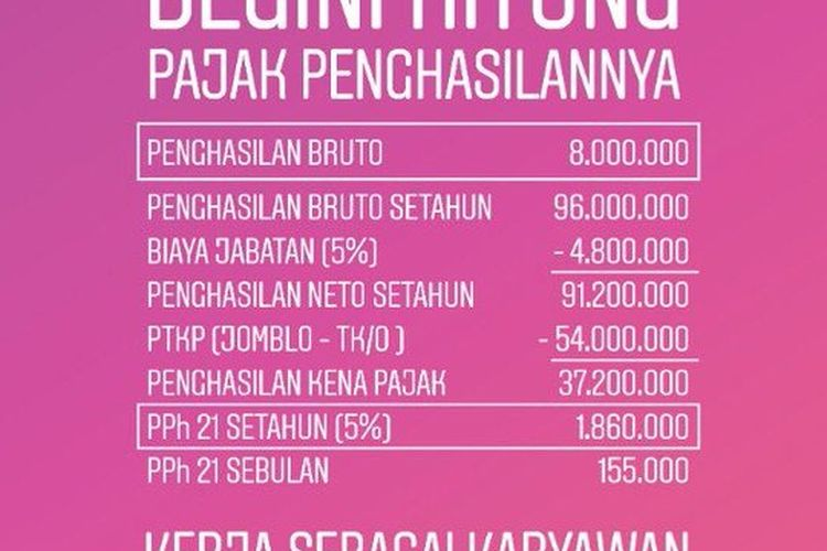 Direktorat Jenderal Pajak menyajikan skema penghitungan pajak penghasilan sebagai respon atas viral lulusan sebuah universitas menolak gaji Rp 8 juta.