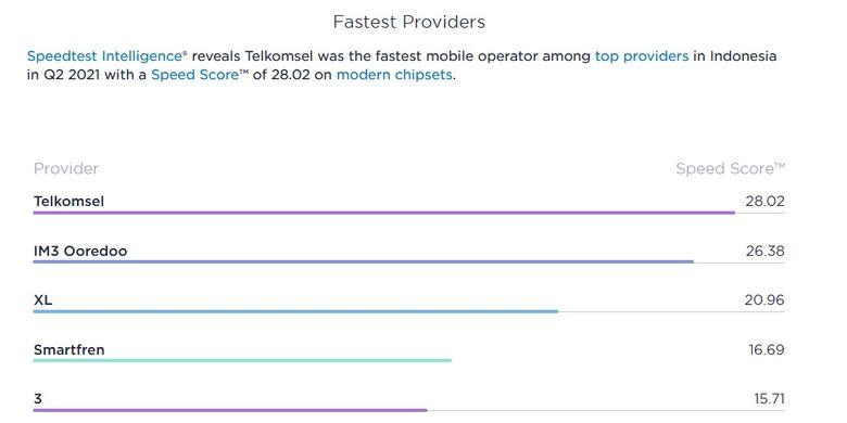 Peringkat operator seluler dengan kecepatan download dan upload tertinggi.