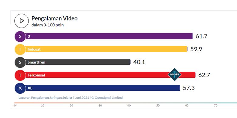 Skor Pengalaman Video operator seluler di Indonesia berdasarkan riset OpenSignal