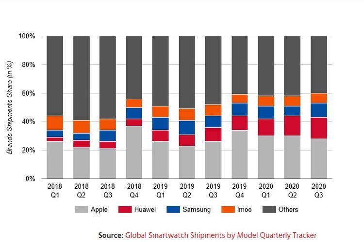 Pangsa pasar smartwatch Q1-Q3 2020.