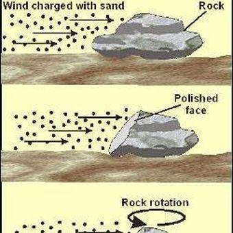 Abrasi batuan oleh partikel yang di bawa angin