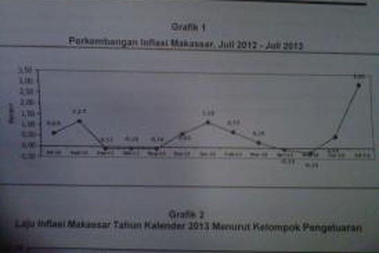 Perkembangan Inflasi Makassar, Juli 2012 - Juli 2013