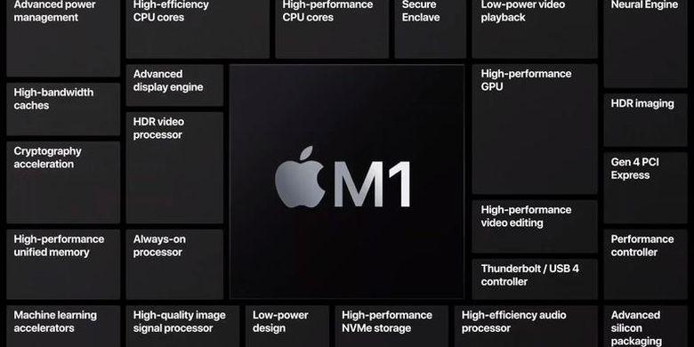 Ilustrasi komponen-komponen dan fitur chip M1