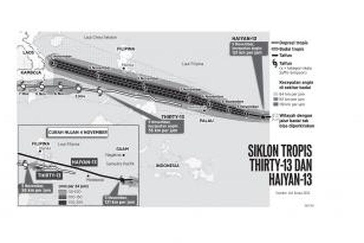 Siklon Tropis Thrity 13 dan Haiyan 13