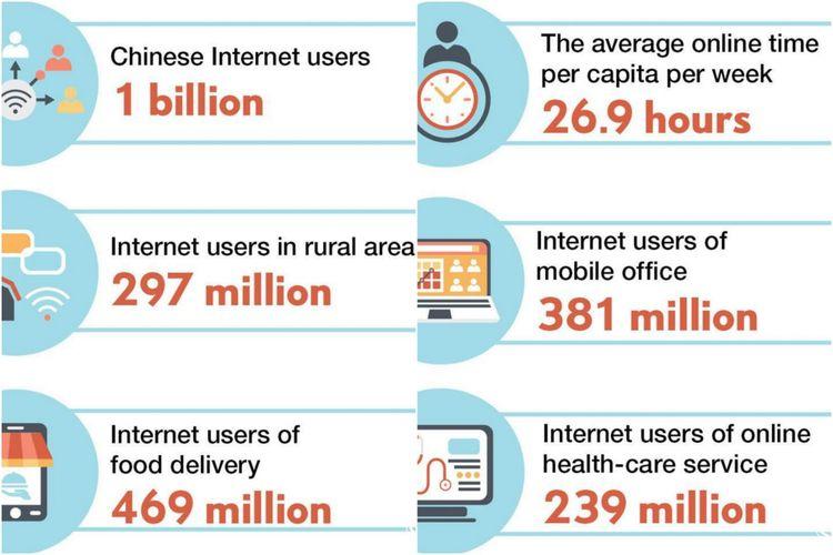 Jumlah pengguna internet dan sejumlah layanan online lainnya di China.
