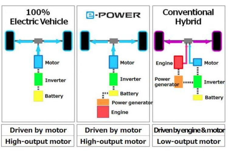 Perbedaan cara kerja sistem mobil listrik, e-Power dari Nissan, dan hibrida konvensional.