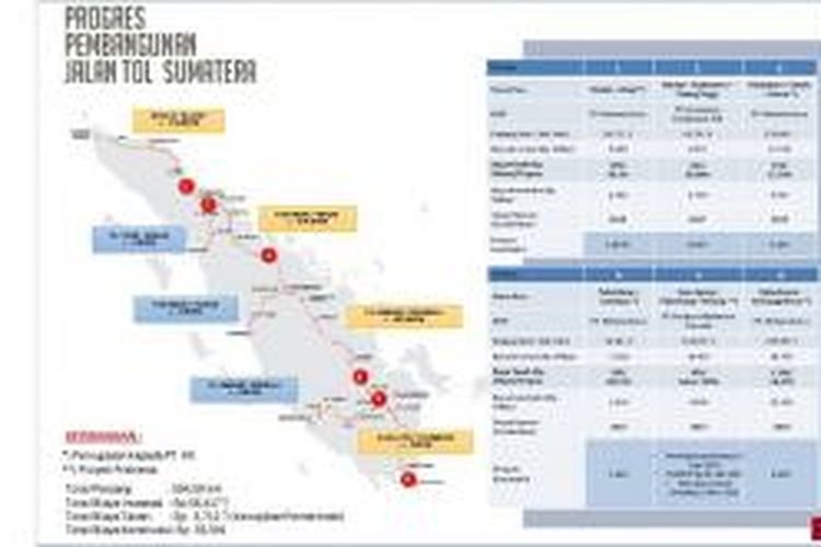 Hingga 2019 nanti, Sumatera diperkirakan akan memiliki jalan tol baru sepanjang 191,6 kilometer.