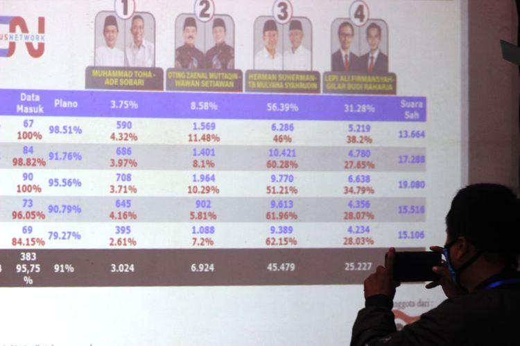 Hasil hitung cepat Cyrus Network untuk Pikada Kabupaten Cianjur 2020 menempatkan pasangan calon nomor urut 3, Herman Suherman-TB Mulyana Syahrudin unggul sementara dengan perolehan 56,39 persen suara.