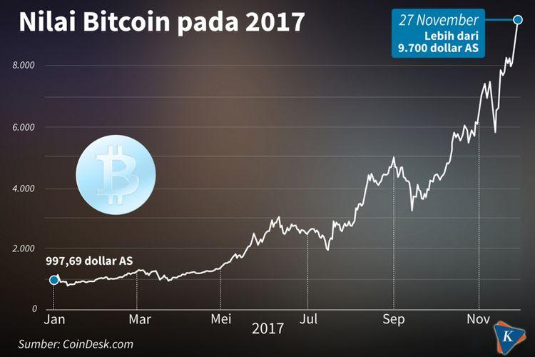 Ternyata selama ini pengguna Bitcoin ditipu! | cryptonews.id