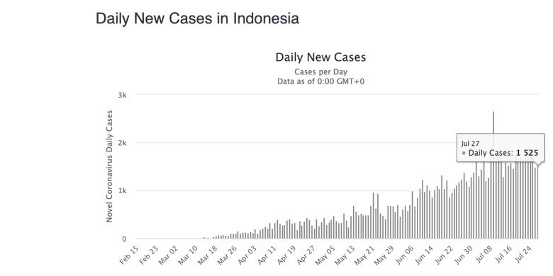 Tangkapan layar Worldometers rekap kasus harian Covid-19 di Indonesia