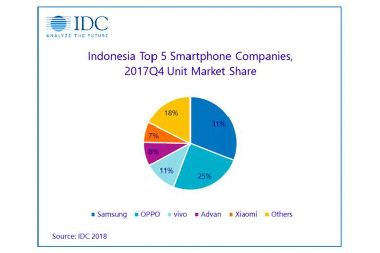 Market share lima besar pabrikan smartphone di Indonesia pada kuartal IV 2017, menurut firma riset IDC.