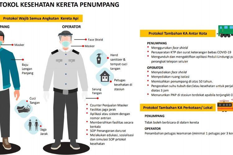 Protokol kesehatan penumpang dan perugas dalam kereta antar kota