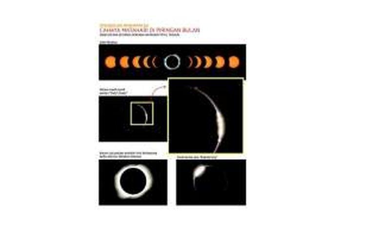 Perubahan penampakan matahari kala gerhana beserta