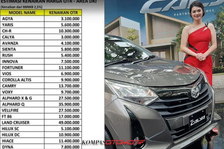 Pajak Naik Ini Bocoran Harga Baru Toyota Di Jakarta