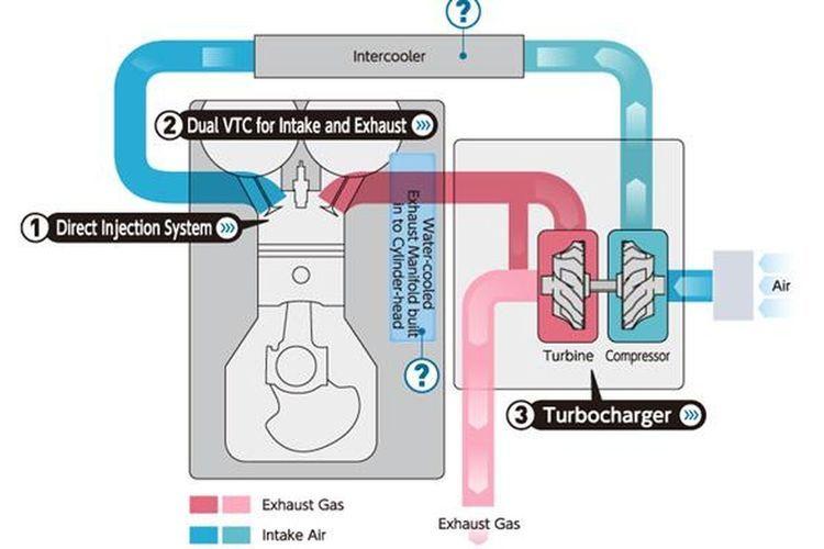 Cara kerja mesin turbocharger (turbo)
