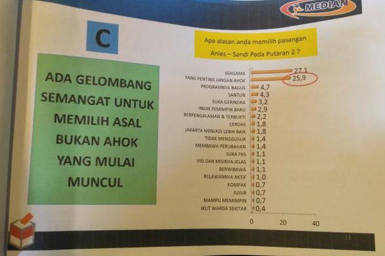 Lembaga Media Survei Nasional (Median) menggelar rilis soal hasil survei bertajuk