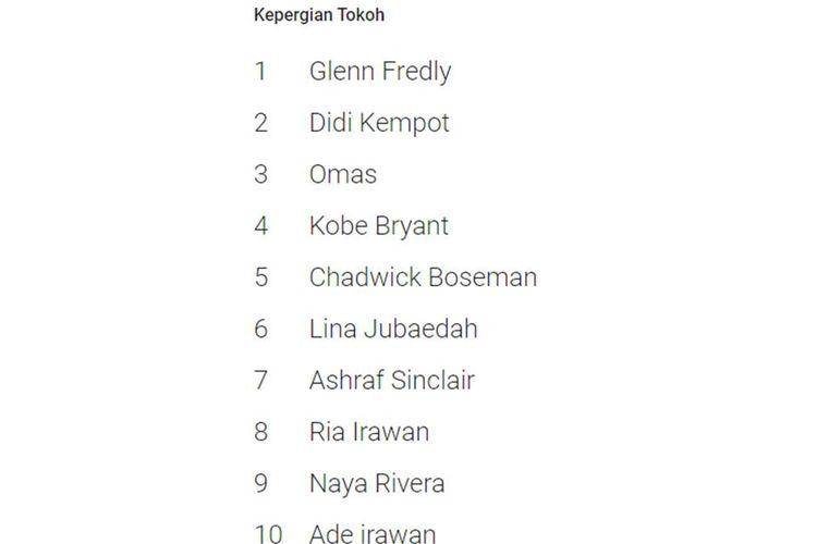 10 kepergian tokoh yang masuk trending pencarian di Google Indonesia 2020.