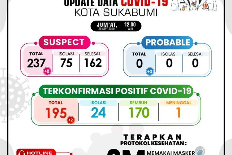 Update data covid-19 Kota Sukabumi, Jawa Barat, Jumat (25/9/2020).