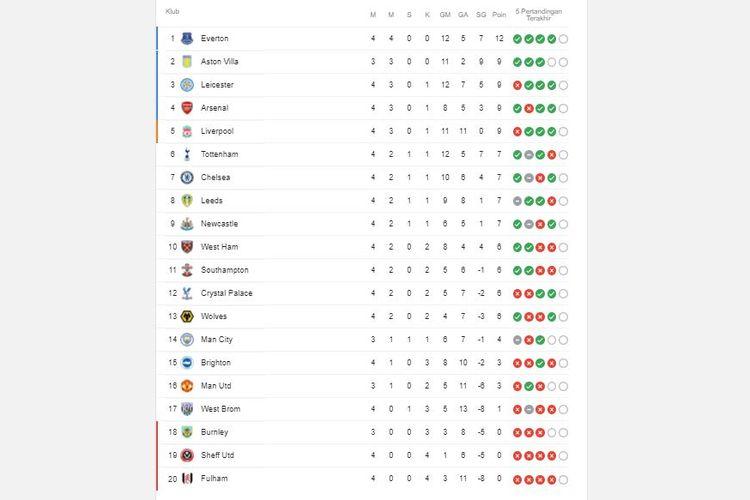Klasemen Liga Inggris pekan ke-4. Everton kukuh di puncak, sedangkan Manchester United terpuruk di papan bawah.