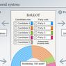 Sistem Pemilu Jerman: 1 Orang 2 Suara, dan Ambang Batas 5 Persen