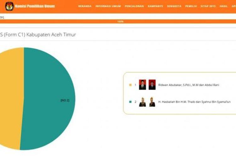 Grafik raihan suara calon kepala daerah, Kabupaten Aceh Timur, Aceh diakses melalui website www.kpu.go.id, Rabu (23/2/2017)