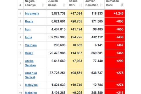 UPDATE Corona 17 Agustus: Tambahan Kasus di Indonesia Kurang dari 20.000, tapi Angka Kematian Harian Jadi yang Tertinggi di Dunia