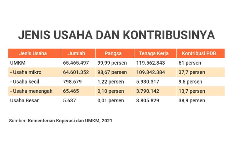 Jenis Usaha dan kontribusinya terhadap pendapatan domestik bruto (PDB), termasuk serapan tenaga kerja dan jumlah per jenis usaha.