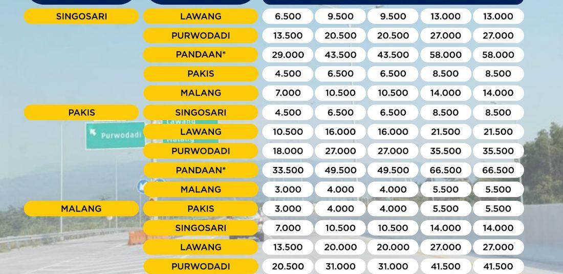 Besaran tarif jalan Tol Pandaan-Malang Seksi V.