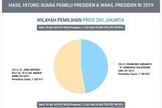 Situng Sementara Pilpres di Jakarta: Jokowi-Ma'ruf 52,50 Persen, Prabowo-Sandi 47,50 Persen