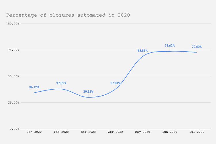 Grafik persentase pemblokiran akun yang dilakukan secara otomatis oleh Chess.com hingga Juli 2020