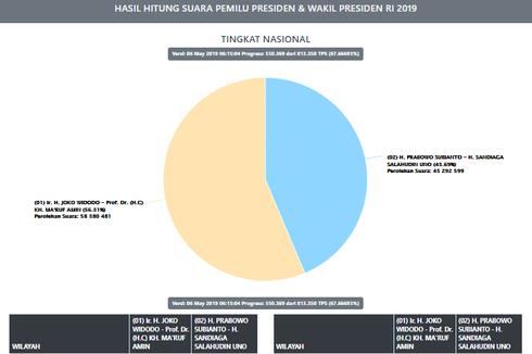 Situng KPU Data 67,65 Persen: Jokowi-Ma'ruf Unggul 13 Juta Suara
