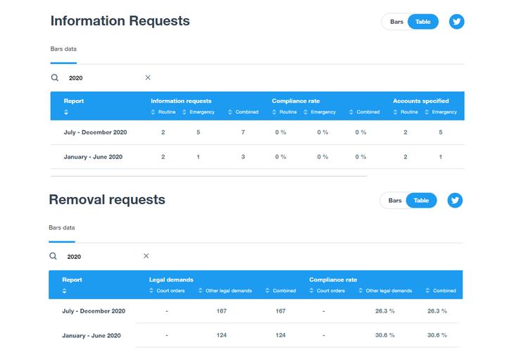 Laporan transparansi Twitter tentang permintaan informasi dan penghapusan akun dan konten.