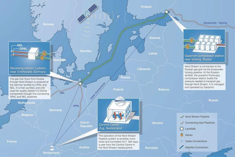 Nord Stream mengoperasikan fasilitas pipa dari Rusia ke Jerman di mana jaringan pipa lepas pantai terhubung ke jaringan pipa penghubung di darat.