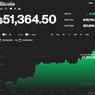 Harga Bitcoin Kembali Tembus 50.000 Dollar AS Per Keping
