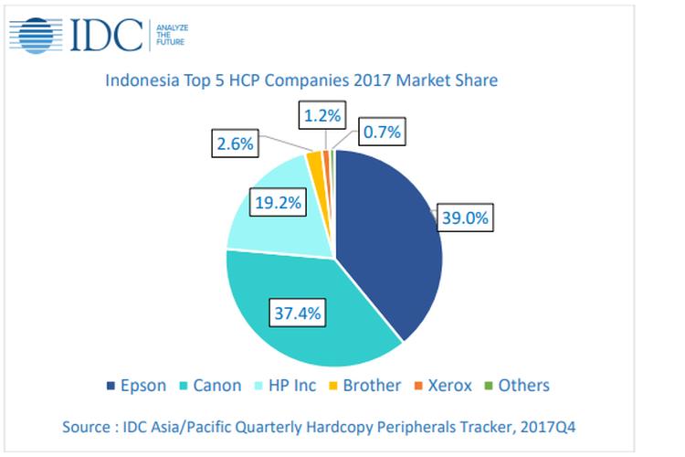 Presentase pangsa pasar printer Inkjet, Laser dan Dotmatrix di Indonesia pada 2017/
