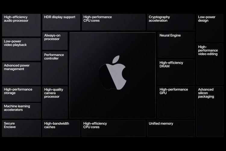 Fitur-fitur di chipset custom Apple terbaru yang bakal membekali komputer Mac.
